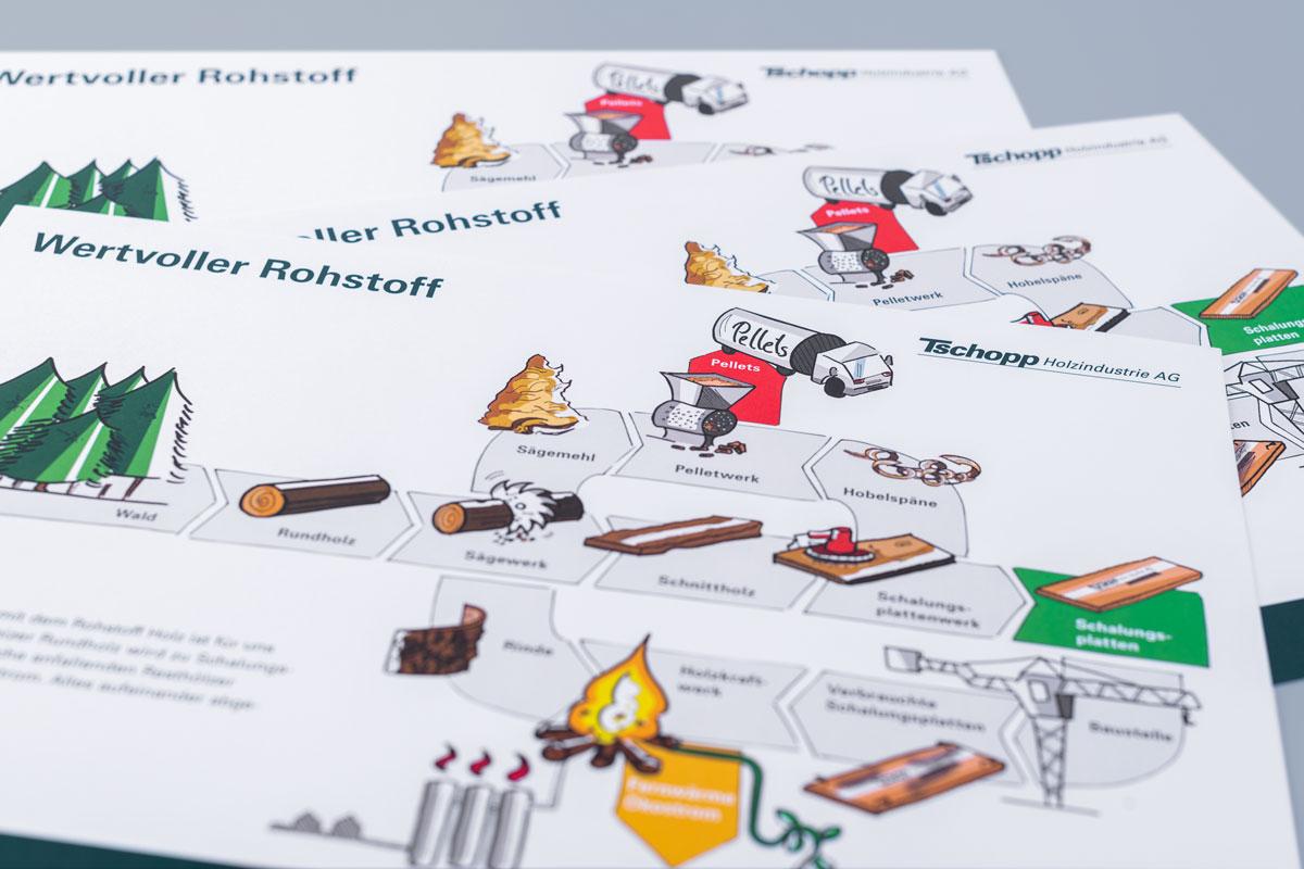 Holzkreislauf in einer Produktbroschüre im Corporate Design von Tschopp Holzindustrie